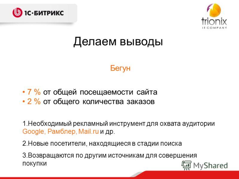 Делаем выводы Бегун 7 % от общей посещаемости сайта 2 % от общего количества заказов 1.Необходимый рекламный инструмент для охвата аудитории Google, Рамблер, Mail.ru и др. 2.Новые посетители, находящиеся в стадии поиска 3.Возвращаются по другим источ