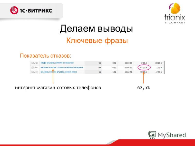 Делаем выводы Ключевые фразы Показатель отказов: интернет магазин сотовых телефонов62,5%