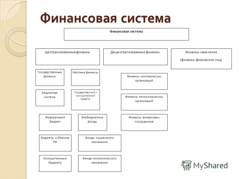 Финансовая система Централизованные финансыДецентрализованные финансыФинансы населения (финансы физических лиц) Государственные финансы Местные финансы Бюджетная система Государственный и муниципальный кредиты Федеральный бюджет Бюджеты субъектов РФ