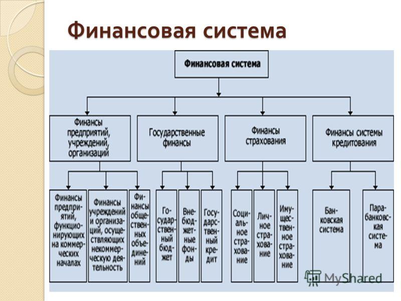 финансовая система российской федерации курсовая работа