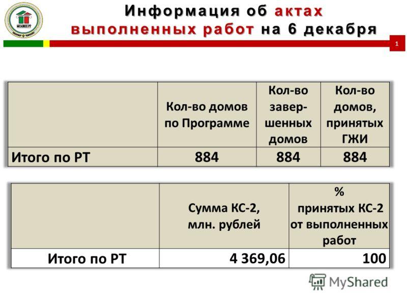 Информация об актах выполненных работ на 6 декабря 1