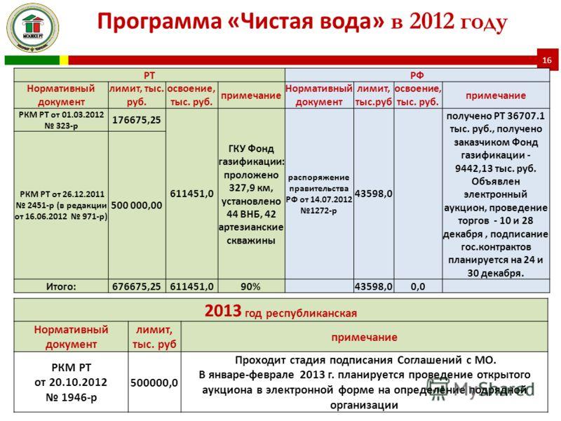 2013 год республиканская Нормативный документ лимит, тыс. руб примечание РКМ РТ от 20.10.2012 1946-р 500000,0 Проходит стадия подписания Соглашений с МО. В январе-феврале 2013 г. планируется проведение открытого аукциона в электронной форме на опреде