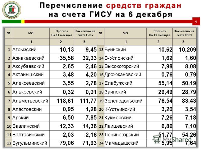 Перечисление средств граждан на счета ГИСУ на 6 декабря 4