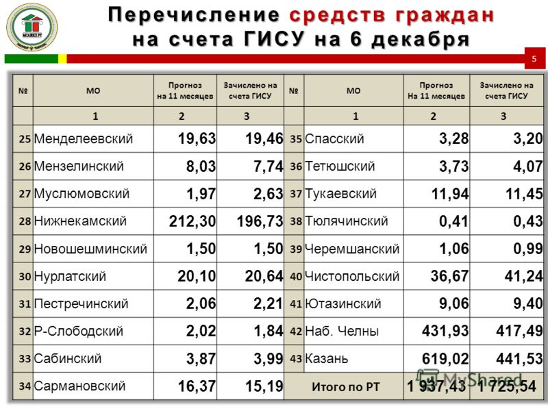 Перечисление средств граждан на счета ГИСУ на 6 декабря 5