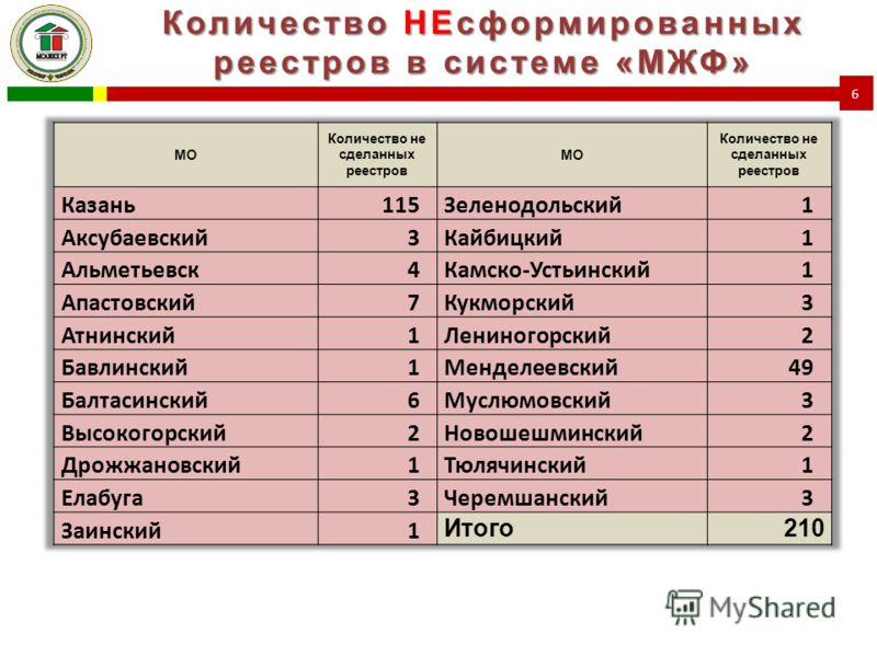 Количество НЕсформированных реестров в системе «МЖФ» 6