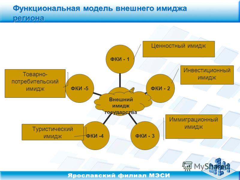 Функциональная модель внешнего имиджа региона Внешний имидж государства Иммиграционный имидж Ценностный имидж Инвестиционный имидж Туристический имидж Товарно- потребительский имидж