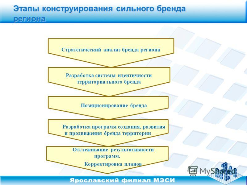 Этапы конструирования сильного бренда региона Стратегический анализ бренда региона Разработка системы идентичности территориального бренда Позиционирование бренда Разработка программ создания, развития и продвижения бренда территории Отслеживание рез