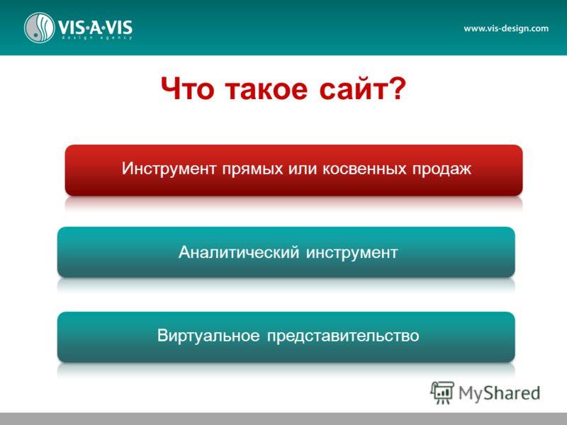Инструмент прямых или косвенных продаж Аналитический инструмент Виртуальное представительство Что такое сайт?