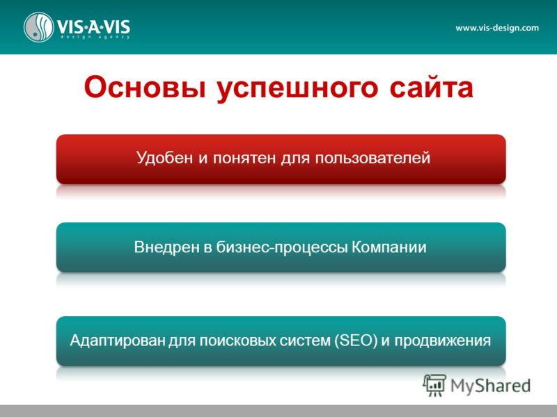 Удобен и понятен для пользователей Внедрен в бизнес-процессы Компании Адаптирован для поисковых систем (SEO) и продвижения Основы успешного сайта