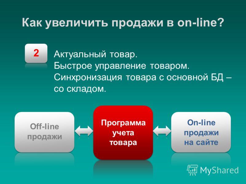 2 Как увеличить продажи в on-line? Актуальный товар. Быстрое управление товаром. Синхронизация товара с основной БД – со складом. Программа учета товара On-line продажи на сайте Off-line продажи