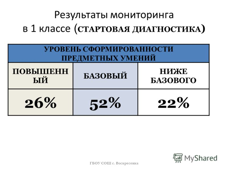 Результаты мониторинга в 1 классе ( СТАРТОВАЯ ДИАГНОСТИКА ) УРОВЕНЬ СФОРМИРОВАННОСТИ ПРЕДМЕТНЫХ УМЕНИЙ ПОВЫШЕНН ЫЙ БАЗОВЫЙ НИЖЕ БАЗОВОГО 26%52%22% ГБОУ СОШ с. Воскресенка