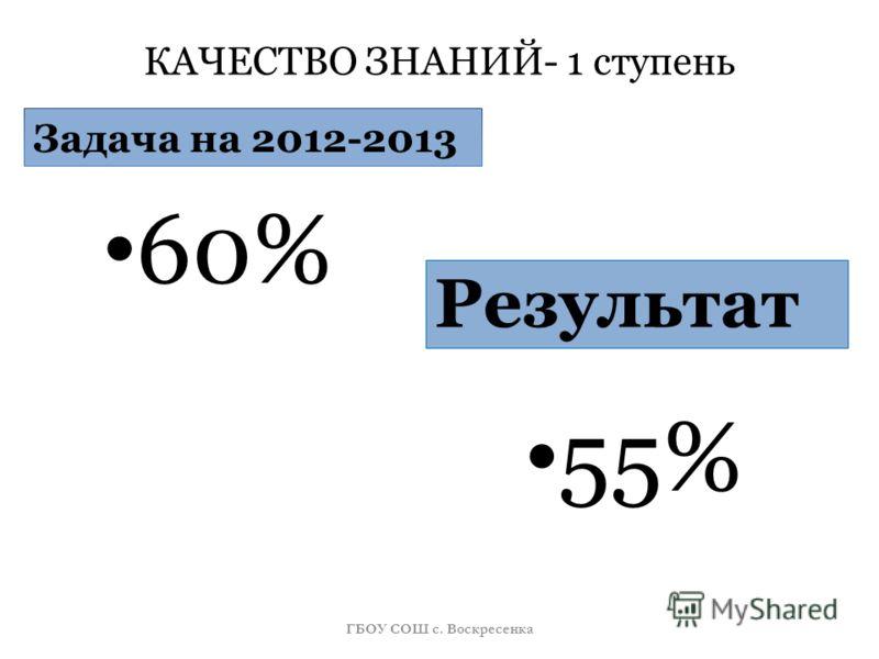 КАЧЕСТВО ЗНАНИЙ- 1 ступень Задача на 2012-2013 60% Результат 55% ГБОУ СОШ с. Воскресенка