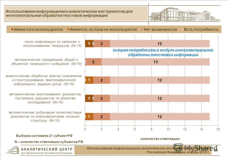 Использование информационно-аналитических инструментов для проведения сценарного анализа 23 Использование информационно-аналитических инструментов в субъектах Российской Федерации, ноябрь 2012 г. Выборка составила 21 субъект РФ N – количество ответив
