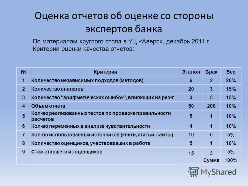 Оценка отчетов об оценке со стороны экспертов банка КритерииЭталонБракВес 1Количество независимых подходов (методов)6220% 2Количество аналогов20315% 3Количество