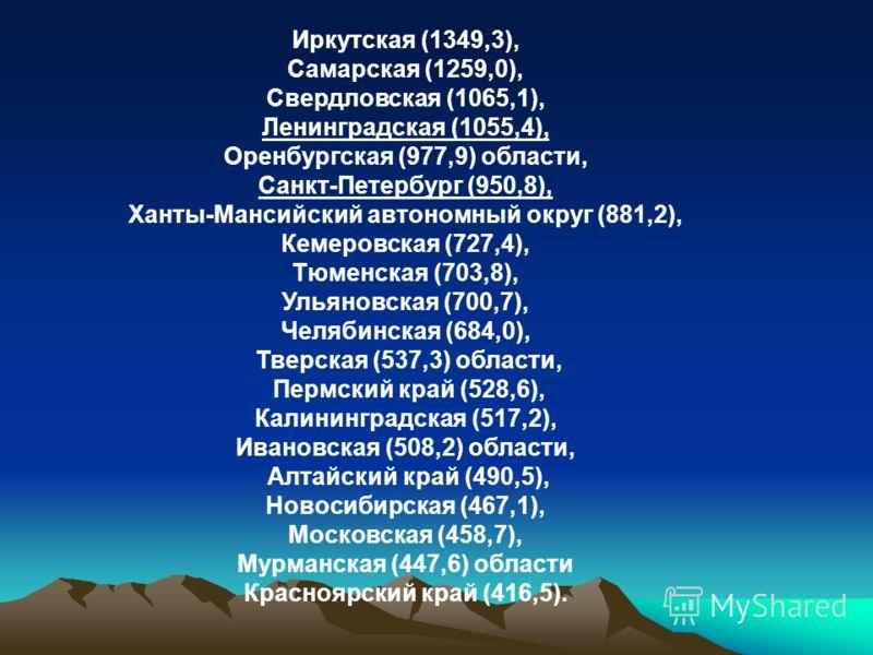 Иркутская (1349,3), Самарская (1259,0), Свердловская (1065,1), Ленинградская (1055,4), Оренбургская (977,9) области, Санкт-Петербург (950,8), Ханты-Мансийский автономный округ (881,2), Кемеровская (727,4), Тюменская (703,8), Ульяновская (700,7), Челя