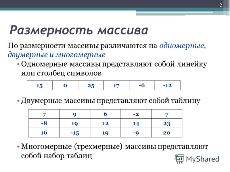 Размерность массива По размерности массивы различаются на одномерные, двумерные и многомерные Одномерные массивы представляют собой линейку или столбец символов Двумерные массивы представляют собой таблицу Многомерные (трехмерные) массивы представляю