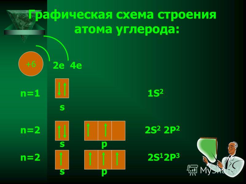 Графическая схема строения атома углерода: 2е 4е n=1 1S 2 s n=2 2S 2 2P 2 s p n=2 2S 1 2P 3 s p +6