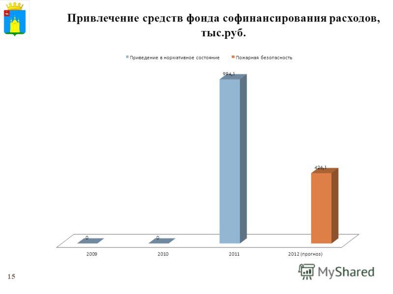 15 Привлечение средств фонда софинансирования расходов, тыс.руб.
