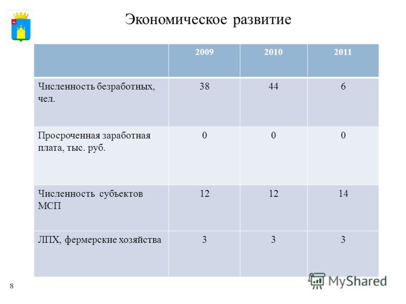 8 Экономическое развитие 200920102011 Численность безработных, чел. 38446 Просроченная заработная плата, тыс. руб. 000 Численность субъектов МСП 12 14 ЛПХ, фермерские хозяйства 333