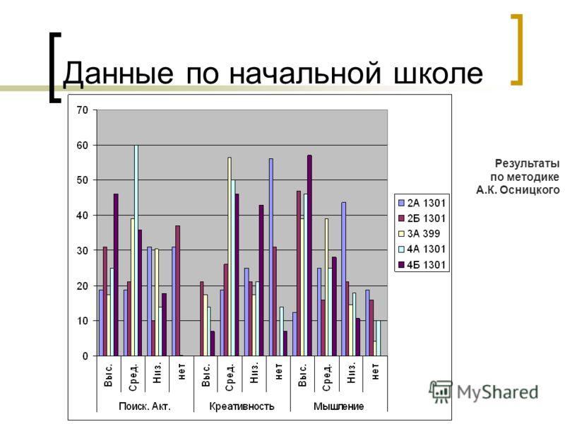 Данные по начальной школе Результаты по методике А.К. Осницкого