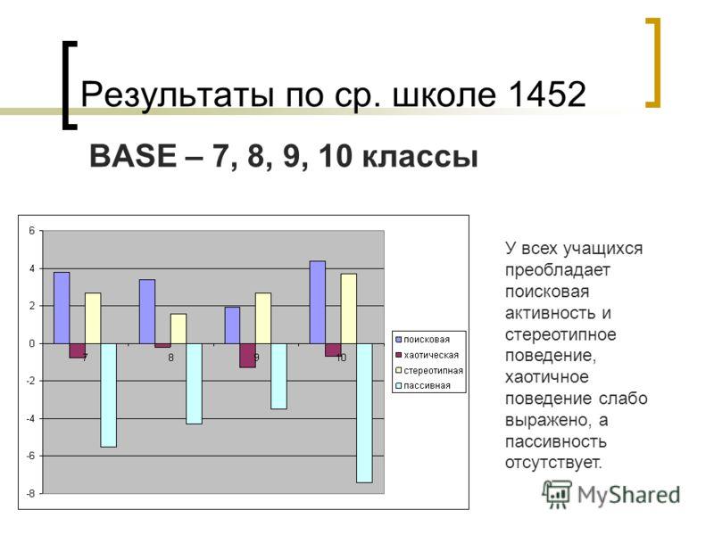 Результаты по ср. школе 1452 BASE – 7, 8, 9, 10 классы У всех учащихся преобладает поисковая активность и стереотипное поведение, хаотичное поведение слабо выражено, а пассивность отсутствует.