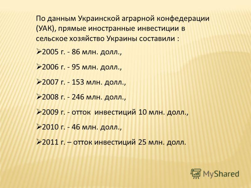 По данным Украинской аграрной конфедерации (УАК), прямые иностранные инвестиции в сельское хозяйство Украины составили : 2005 г. - 86 млн. долл., 2006 г. - 95 млн. долл., 2007 г. - 153 млн. долл., 2008 г. - 246 млн. долл., 2009 г. - отток инвестиций