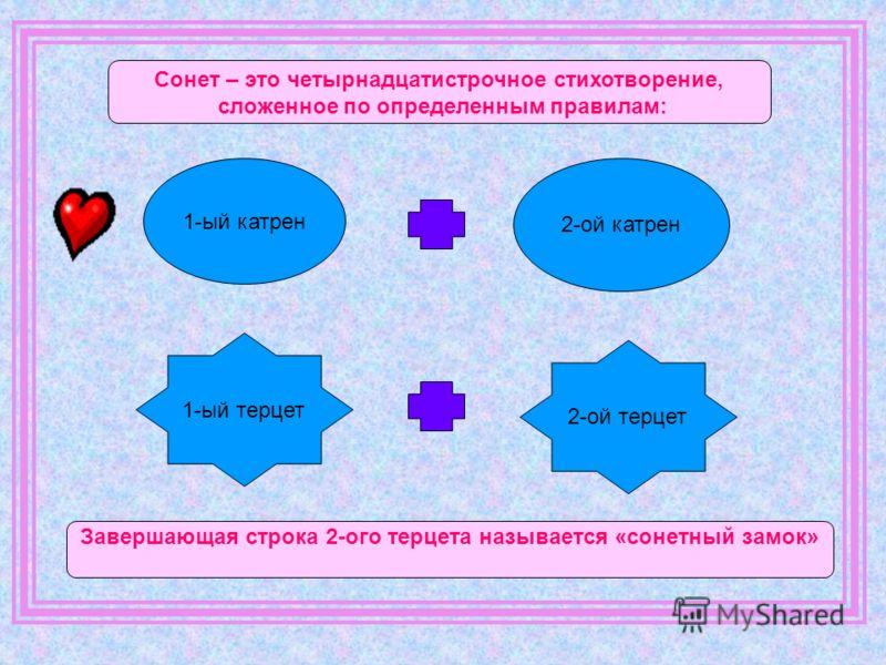 1-ый катрен 2-ой катрен 1-ый терцет 2-ой терцет Сонет – это четырнадцатистрочное стихотворение, сложенное по определенным правилам: Завершающая строка 2-ого терцета называется «сонетный замок»