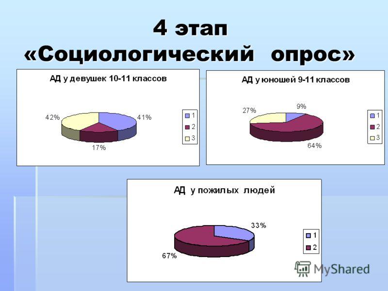 4 этап «Социологический опрос» 4 этап «Социологический опрос»