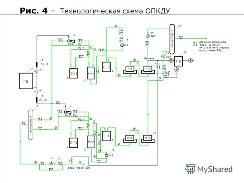 Рис. 4 – Технологическая схема ОПКДУ