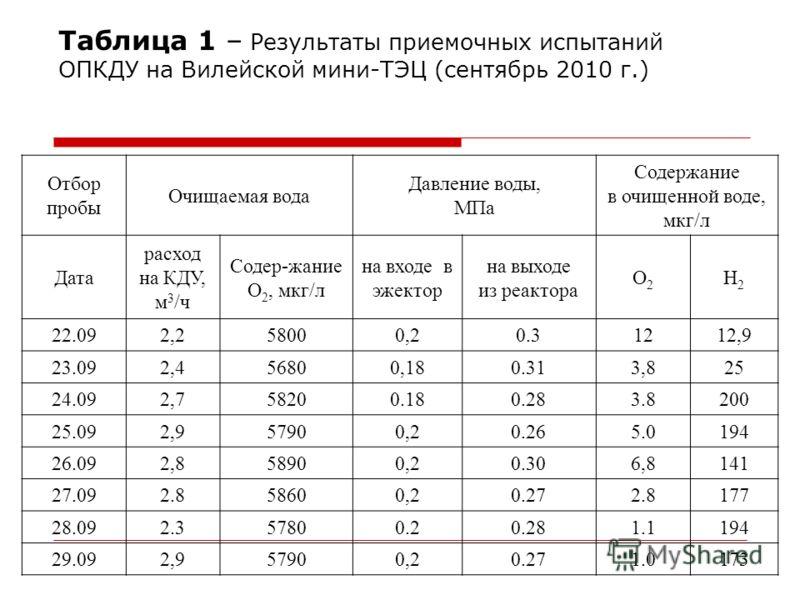 Таблица 1 – Результаты приемочных испытаний ОПКДУ на Вилейской мини-ТЭЦ (сентябрь 2010 г.) Отбор пробы Очищаемая вода Давление воды, МПа Содержание в очищенной воде, мкг/л Дата расход на КДУ, м 3 /ч Содер-жание O 2, мкг/л на входе в эжектор на выходе
