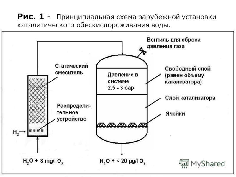 Рис. 1 - Принципиальная схема зарубежной установки каталитического обескислороживания воды. волокнистого катионита ФИБАН К-4.