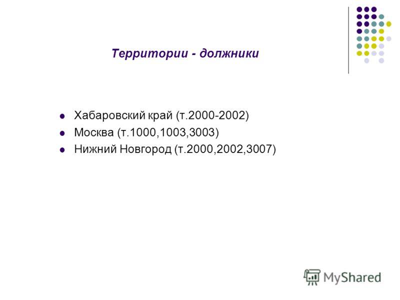 Территории - должники Хабаровский край (т.2000-2002) Москва (т.1000,1003,3003) Нижний Новгород (т.2000,2002,3007)