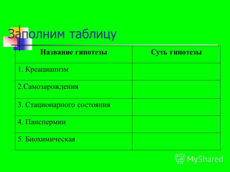 Заполним таблицу Название гипотезыСуть гипотезы 1. Креацианизм 2.Самозарождения 3. Стационарного состояния 4. Панспермии 5. Биохимическая