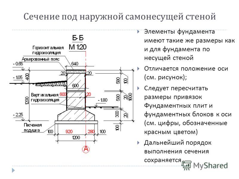 Сечение под наружной самонесущей стеной Элементы фундамента имеют такие же размеры как и для фундамента по несущей стеной Отличается положение оси ( см. рисунок ); Следует пересчитать размеры привязок Фундаментных плит и фундаментных блоков к оси ( с
