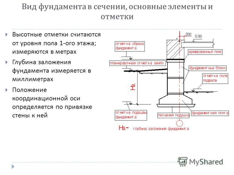 Вид фундамента в сечении, основные элементы и отметки Высотные отметки считаются от уровня пола 1- ого этажа ; измеряются в метрах Глубина заложения фундамента измеряется в миллиметрах Положение координационной оси определяется по привязке стены к не