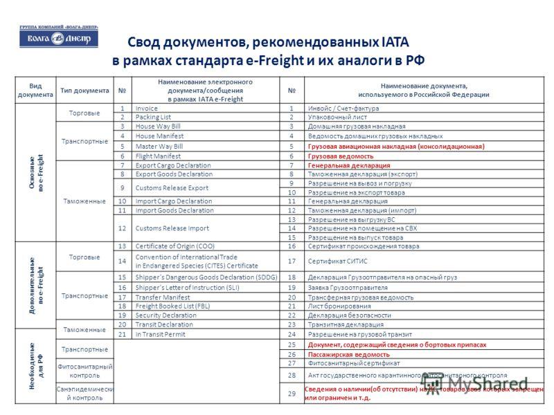 Свод документов, рекомендованных IATA в рамках стандарта e-Freight и их аналоги в РФ Вид документа Тип документа Наименование электронного документа/сообщения в рамках IATA e-Freight Наименование документа, используемого в Российской Федерации Основн