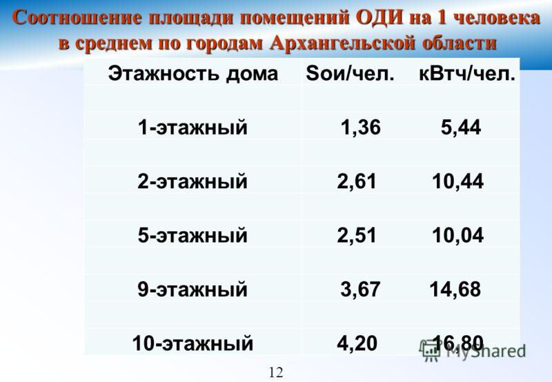 12 Соотношение площади помещений ОДИ на 1 человека в среднем по городам Архангельской области Этажность домаSои/чел. кВтч/чел. 1-этажный1,36 5,44 2-этажный2,61 10,44 5-этажный2,51 10,04 9-этажный3,67 14,68 10-этажный4,20 16,80