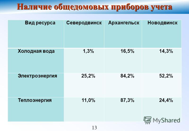 13 Наличие общедомовых приборов учета ) Вид ресурсаСеверодвинскАрхангельскНоводвинск Холодная вода1,3%16,5%14,3% Электроэнергия25,2%84,2%52,2% Теплоэнергия11,0%87,3%24,4%