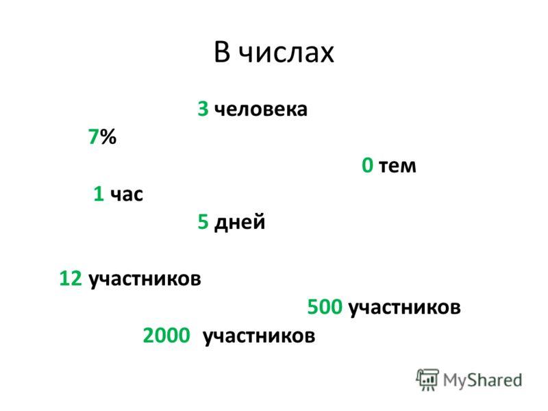 В числах 3 человека 7%7% 0 тем 1 час 5 дней 12 участников 500 участников 2000 участников