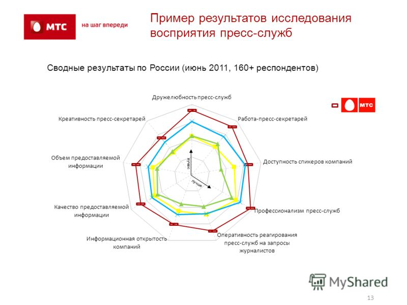 13 Пример результатов исследования восприятия пресс-служб Сводные результаты по России (июнь 2011, 160+ респондентов) лучше