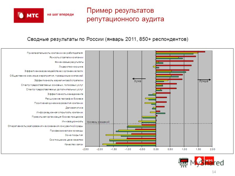 14 Пример результатов репутационнего аудита Сводные результаты по России (январь 2011, 850+ респондентов) Хуже Лучше