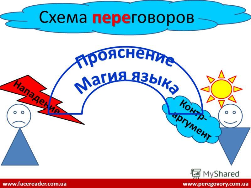 пере Схема переговоров Нападение www.facereader.com.uawww.peregovory.com.ua Контр- аргумент