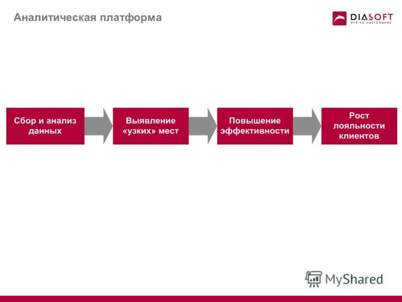 Операционное обслуживание. Пример интерфейса