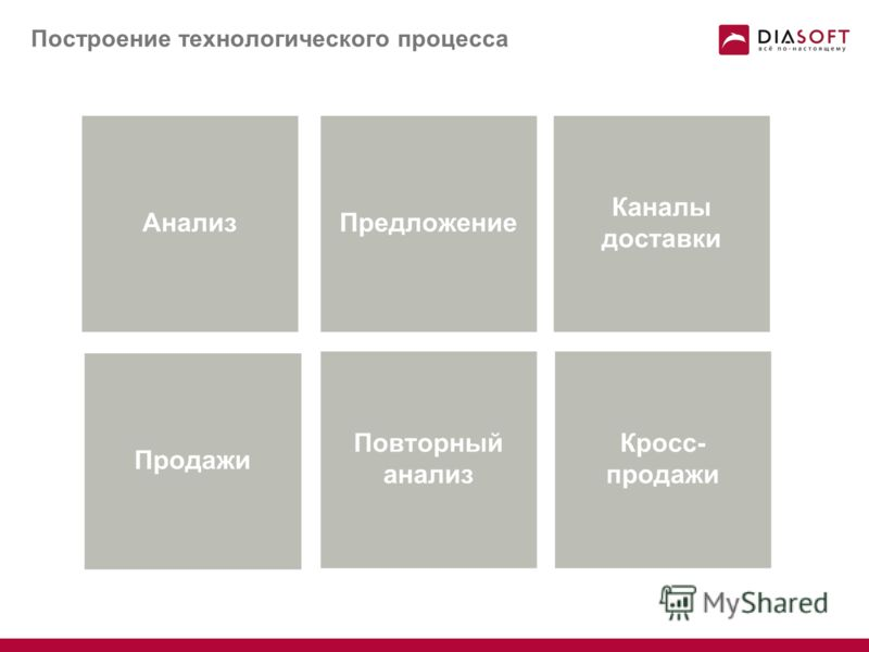 Разные пути решения Новые подразделения, график работы, бренд Расширение продуктовой линейки Увеличение каналов обслуживания