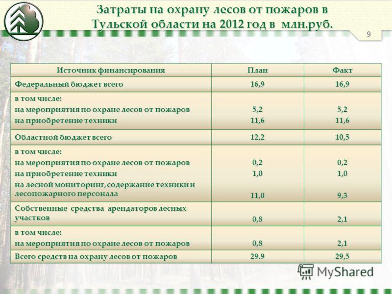 Затраты на охрану лесов от пожаров в Тульской области на 2012 год в млн.руб. Источник финансирования ПланФакт Федеральный бюджет всего 16,916,9 в том числе: на мероприятия по охране лесов от пожаров на приобретение техники 5,211,65,211,6 Областной бю