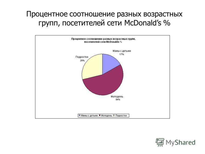 Процентное соотношение разных возрастных групп, посетителей сети McDonalds %