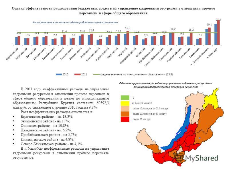 - 0.от 0 до 10.0 млн.руб. - свыше 10,0 млн.руб. до 20,0 млн.руб. - свыше 20,0 млн.руб. до 30 млн.руб. - свыше 30 млн.руб. В 2011 году неэффективные расходы на управление кадровыми ресурсами в отношении прочего персонала в сфере общего образования в ц