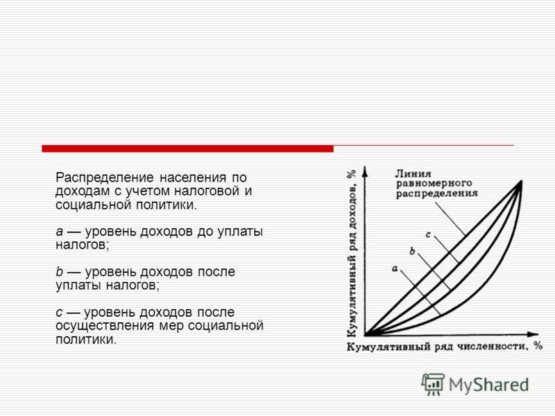 Распределение населения по доходам с учетом налоговой и социальной политики. а уровень доходов до уплаты налогов; b уровень доходов после уплаты налогов; с уровень доходов после осуществления мер социальной политики.