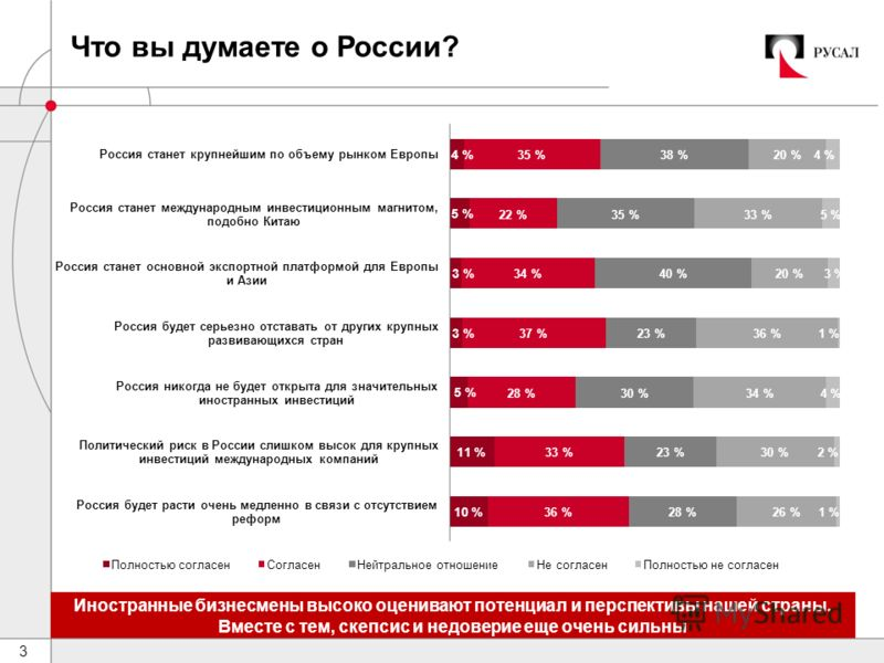 3 Что вы думаете о России? Иностранные бизнесмены высоко оценивают потенциал и перспективы нашей страны. Вместе с тем, скепсис и недоверие еще очень сильны