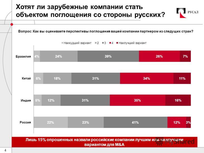 4 Хотят ли зарубежные компании стать объектом поглощения со стороны русских? Лишь 15% опрошенных назвали российские компании лучшим или наилучшим вариантом для M&A Вопрос: Как вы оцениваете перспективы поглощения вашей компании партнером из следущих